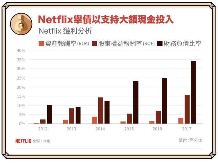 180426_影音串流霸主Netflix:自創內容與好萊塢披敵_5