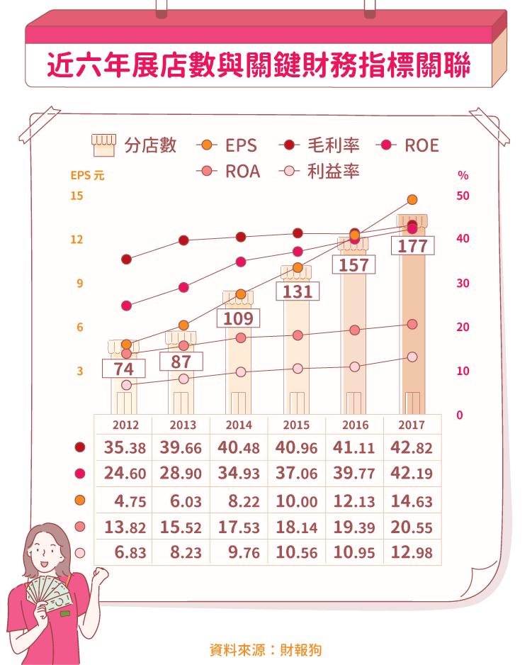 180514-主題式投資)寶雅(二)_1