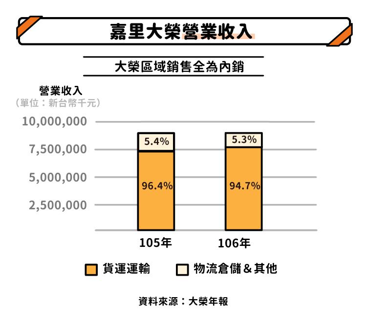嘉里大榮營業收入