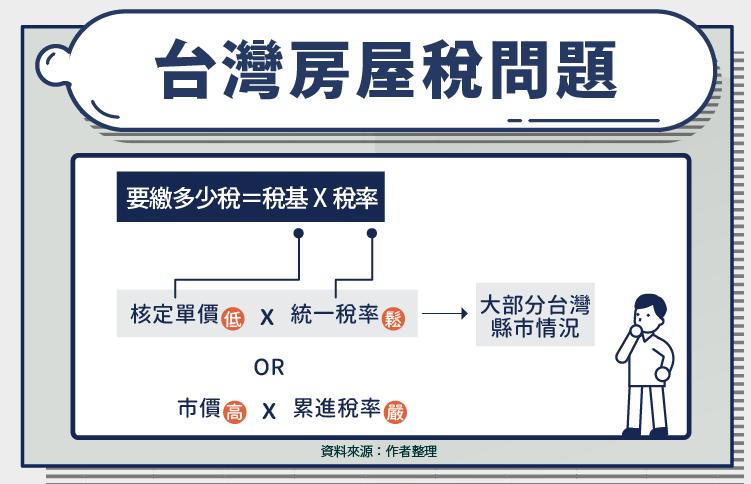 台灣囤房稅問題