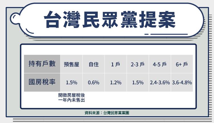 台灣民眾黨囤房稅提案