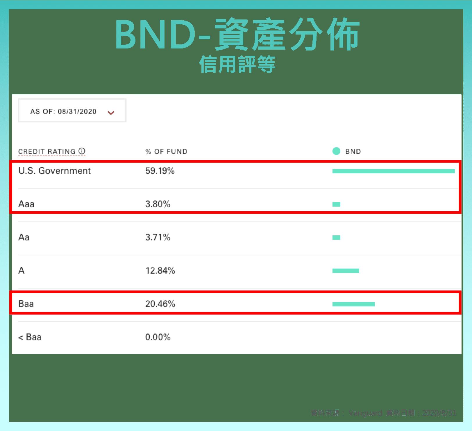 美債 ETF AGG BND 資產分佈 信用評等