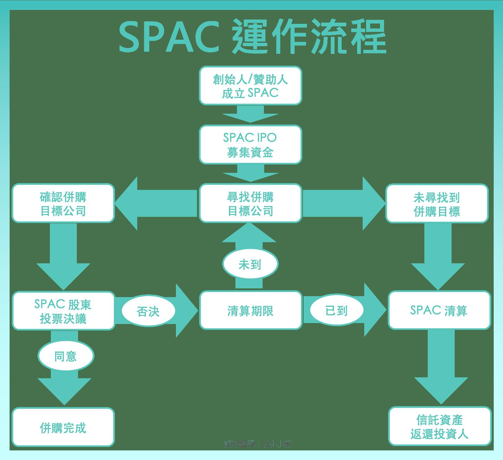 SPAC IPO 上市 軟銀 願景基金