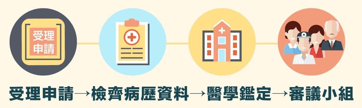 衛福部 預防接種受害救濟