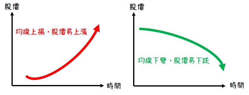 均線趨勢判斷