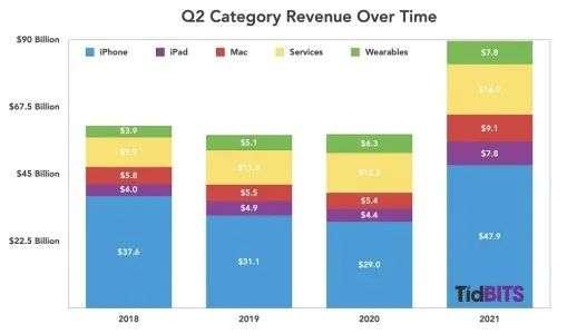 蘋果 2018-2021 年第二季度各產品的營收情況