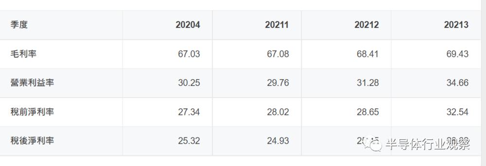 晶片毛利率飆升-ADI 的獲利表現