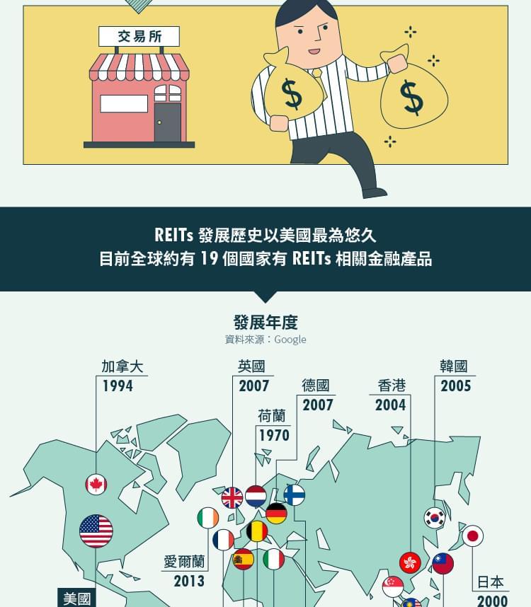 企業評價-總體經濟-資訊圖牆-金融創新,小資族也能當大房東
